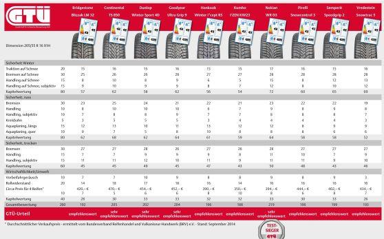 GTÜ-Winterreifentest 2014: Ergebnistabelle